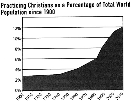 Percent-Christian-since-1900