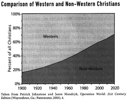 western-to-non-western